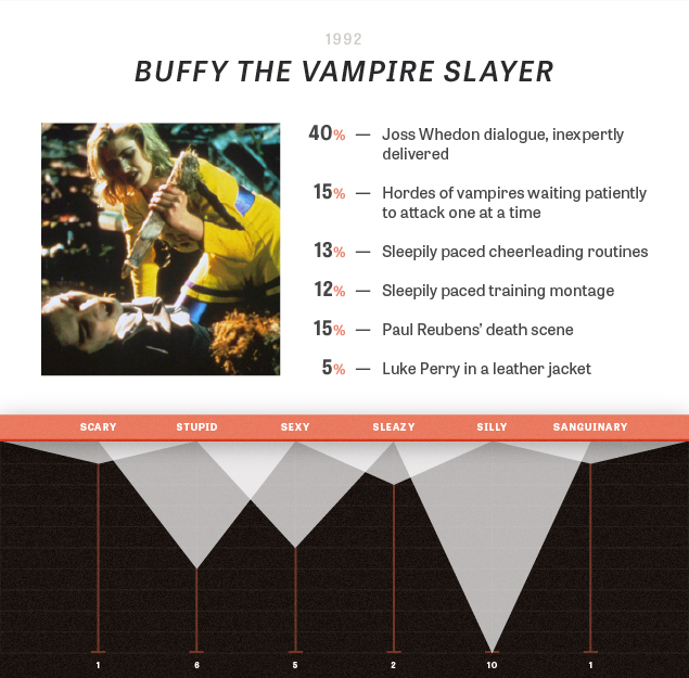 The cold, hard stats of vampire comedies / The Dissolve