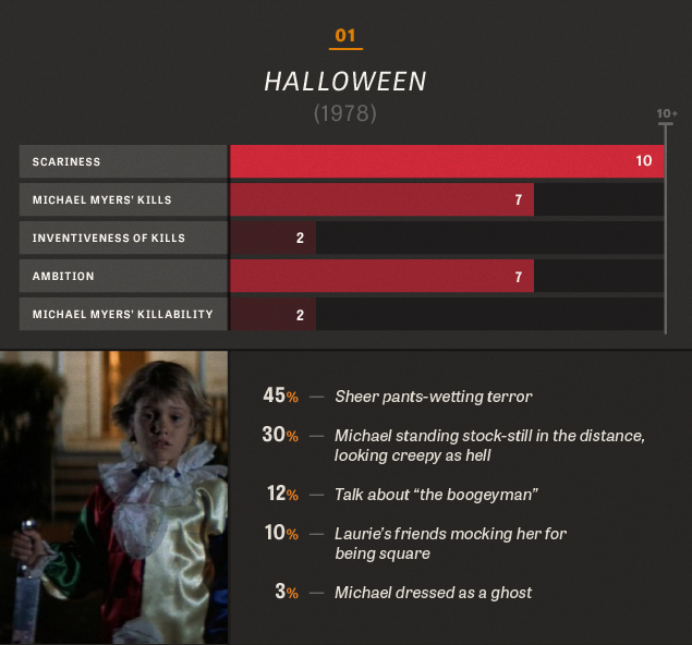 all 10 halloween movies in charts and percentages