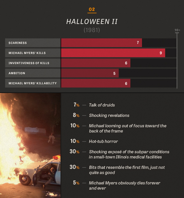 halloween ii 1981 - Halloween 2 1981 Full Movie