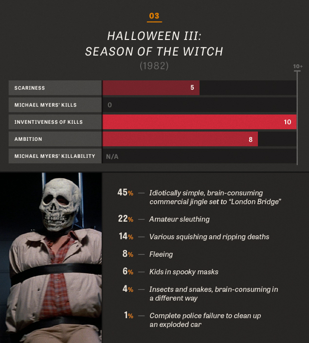 All 10 Halloween movies, in charts and percentages / The Dissolve
